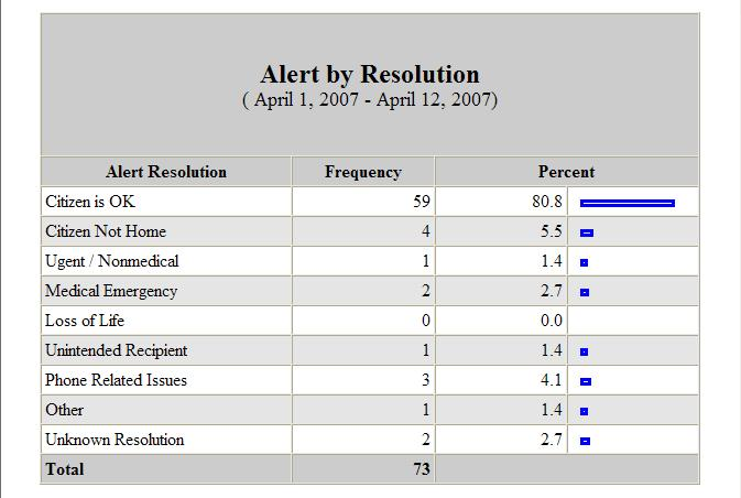 Alert By Resolution